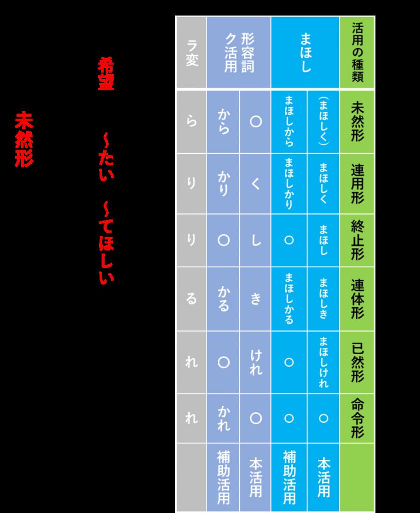 古典・古文】全ての助動詞を分かりやすく解説(用法・活用・接続・口語 ...